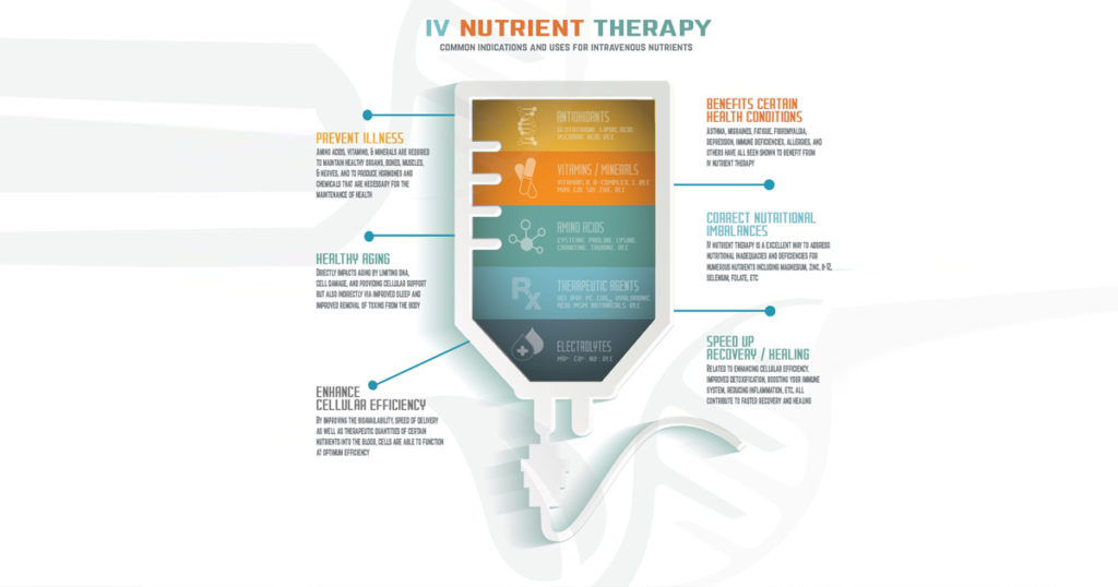 Nutrition Therapies